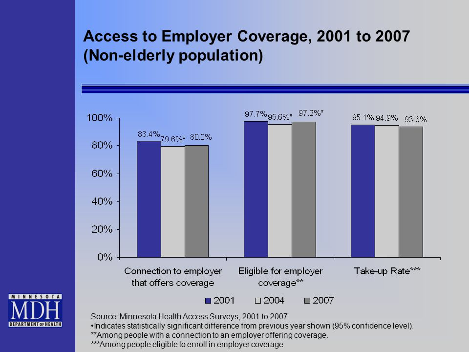 Access to Employer Coverage, 2001 to 2007 (Non-elderly population) Source: Minnesota Health Access Surveys, 2001 to 2007 Indicates statistically significant difference from previous year shown (95% confidence level).