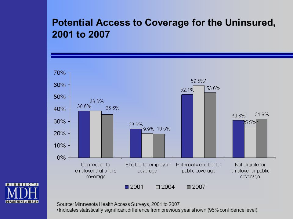 Potential Access to Coverage for the Uninsured, 2001 to 2007 Source: Minnesota Health Access Surveys, 2001 to 2007 Indicates statistically significant difference from previous year shown (95% confidence level).