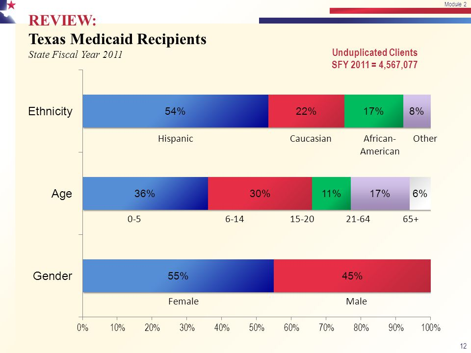 REVIEW: Texas Medicaid Recipients State Fiscal Year 2011 12 FemaleMale 0-56-1415-2021-6465+ HispanicCaucasianAfrican- American Other Unduplicated Clients SFY 2011 = 4,567,077 Module 2