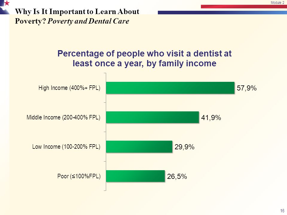 Why Is It Important to Learn About Poverty? Poverty and Dental Care 16 Module 2