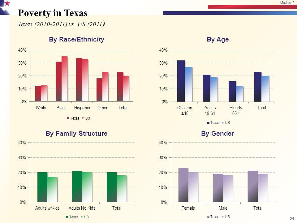 Poverty in Texas Texas (2010-2011) vs. US (2011 ) 24 Module 2