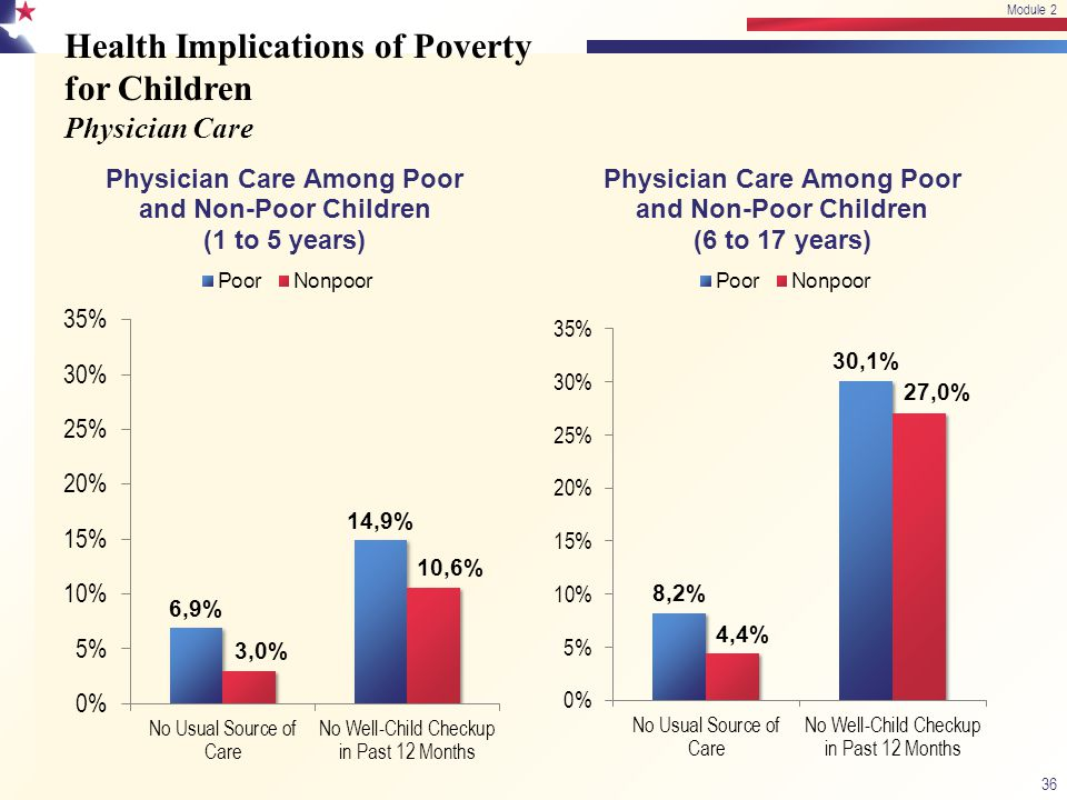 Health Implications of Poverty for Children Physician Care 36 Module 2