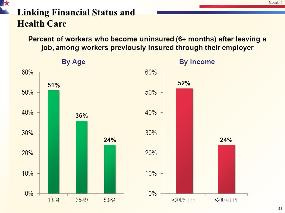 Linking Financial Status and Health Care 41 Module 2 Percent of workers who become uninsured (6+ months) after leaving a job, among workers previously insured through their employer