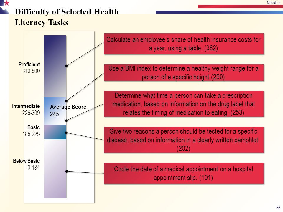 Difficulty of Selected Health Literacy Tasks Proficient 310-500 Intermediate 226-309 Basic 185-225 Below Basic 0-184 Average Score 245 Circle the date of a medical appointment on a hospital appointment slip.