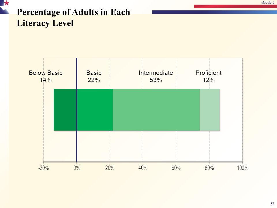 Percentage of Adults in Each Literacy Level 57 Module 2