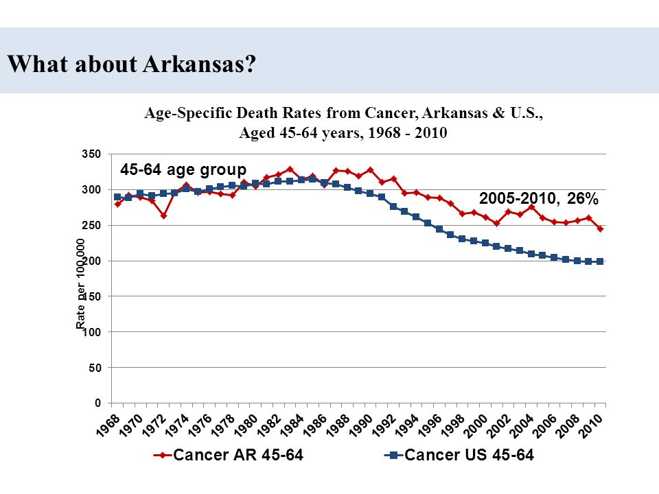 2005-2010, 54% Age-Specific Death Rates from Stroke, Arkansas & U.S., Aged 45-64 years, 1968 - 2010 What about Arkansas?