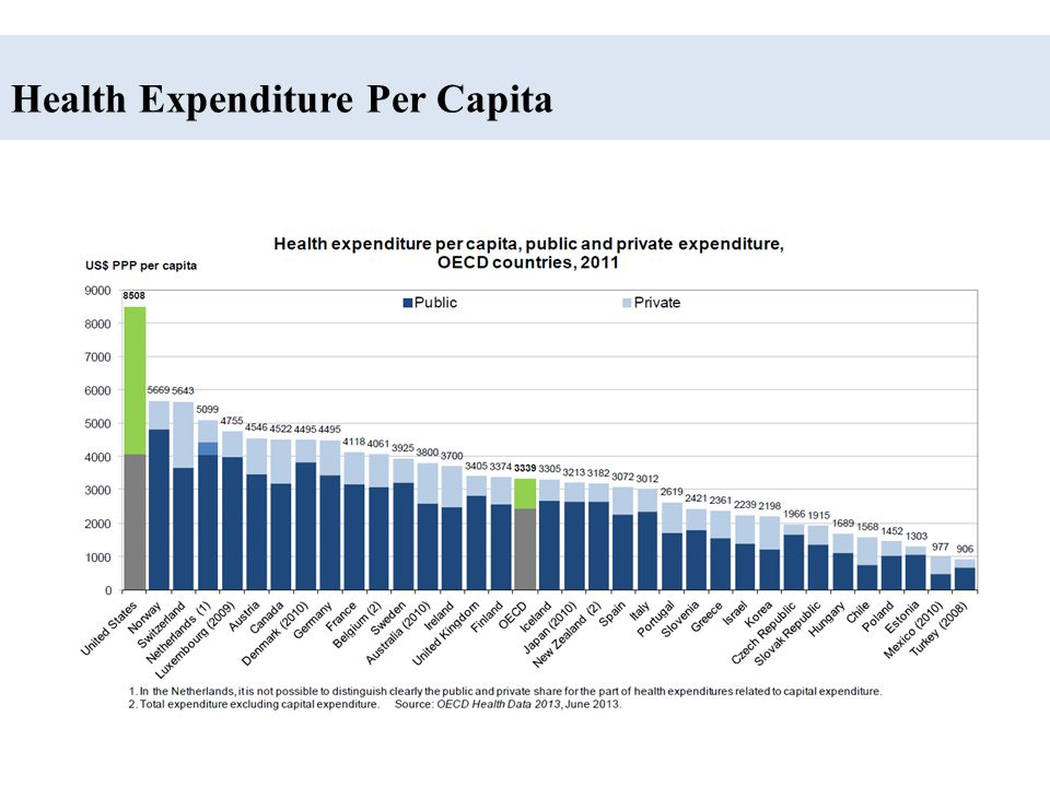 Health Expenditures by Country Health spending % of GDP in 2011: United States 17.7% Netherlands 11.9% France 11.6% OECD Average 9.3%