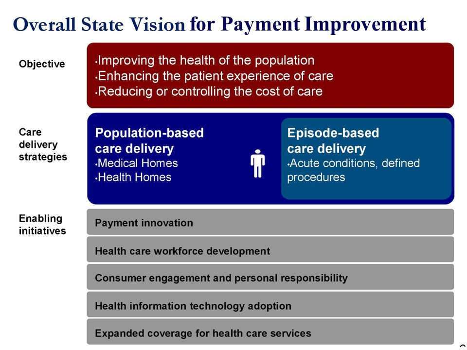 Medical Home: Arkansas multi-payer emerging vision All Arkansans have access to an advanced PCMH within 2-4 years PCMHs proactively manage patients on a 24/7 basis Primary care providers should be rewarded for continuous improvements in quality and efficiency Primary care providers are stewards of overall system resources and have accountability for total cost of care PCMHs support and expect patients to actively engage and manage their own health.