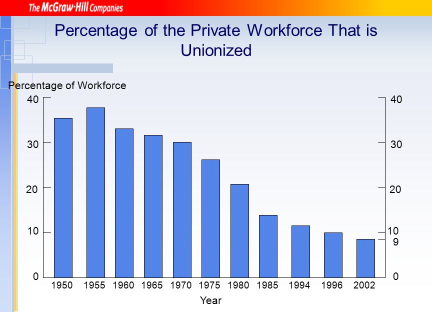 The Union Movement Today and Tomorrow Declining membership Laws have taken over much of the union ' s traditional role as the workers ' protector.