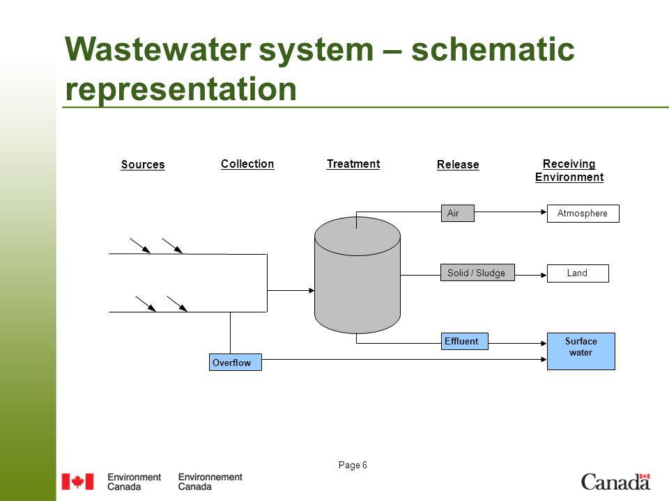 Page 6 TreatmentCollection SourcesRelease Receiving Environment Air Effluent Solid / Sludge Atmosphere Surface water Land Overflow Wastewater system – schematic representation