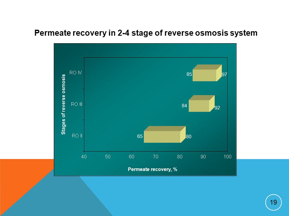 19 Permeate recovery, % Stages of reverse osmosis 65 80 84 92 85 97 Permeate recovery in 2-4 stage of reverse osmosis system
