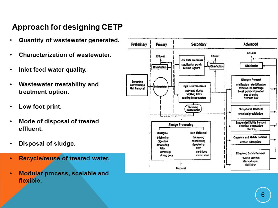6 Approach for designing CETP Quantity of wastewater generated. Characterization of wastewater. Inlet feed water quality. Wastewater treatability and