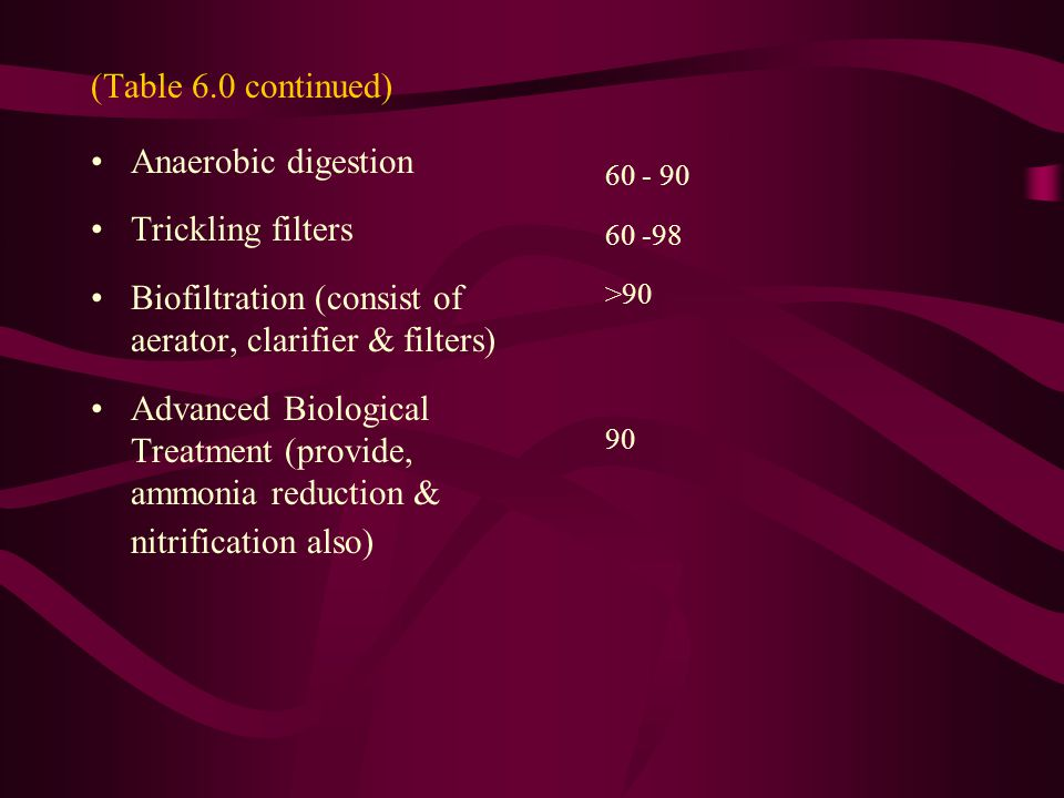 (Table 6.0 continued) Anaerobic digestion Trickling filters Biofiltration (consist of aerator, clarifier & filters) Advanced Biological Treatment (provide, ammonia reduction & nitrification also) 60 - 90 60 -98 >90 90