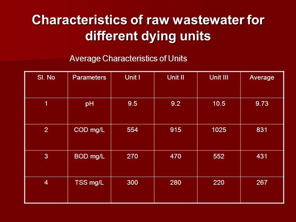 Characteristics of raw wastewater for different dying units Sl. NoParametersUnit IUnit IIUnit IIIAverage 1pH9.59.210.59.73 2COD mg/L5549151025831 3BOD
