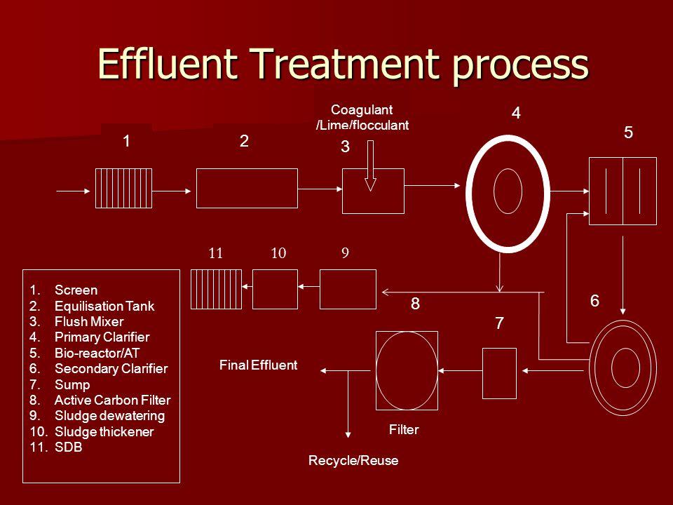 Effluent Treatment process Effluent Treatment process Coagulant /Lime/flocculant Recycle/Reuse Final Effluent 12 3 4 1.Screen 2.Equilisation Tank 3.Fl