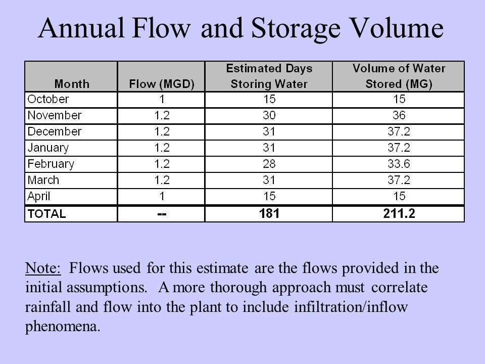 Annual Flow and Storage Volume Note: Flows used for this estimate are the flows provided in the initial assumptions.