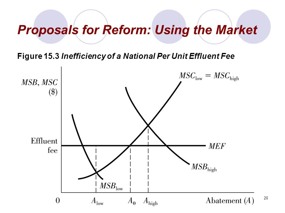 20 Proposals for Reform: Using the Market Figure 15.3 Inefficiency of a National Per Unit Effluent Fee