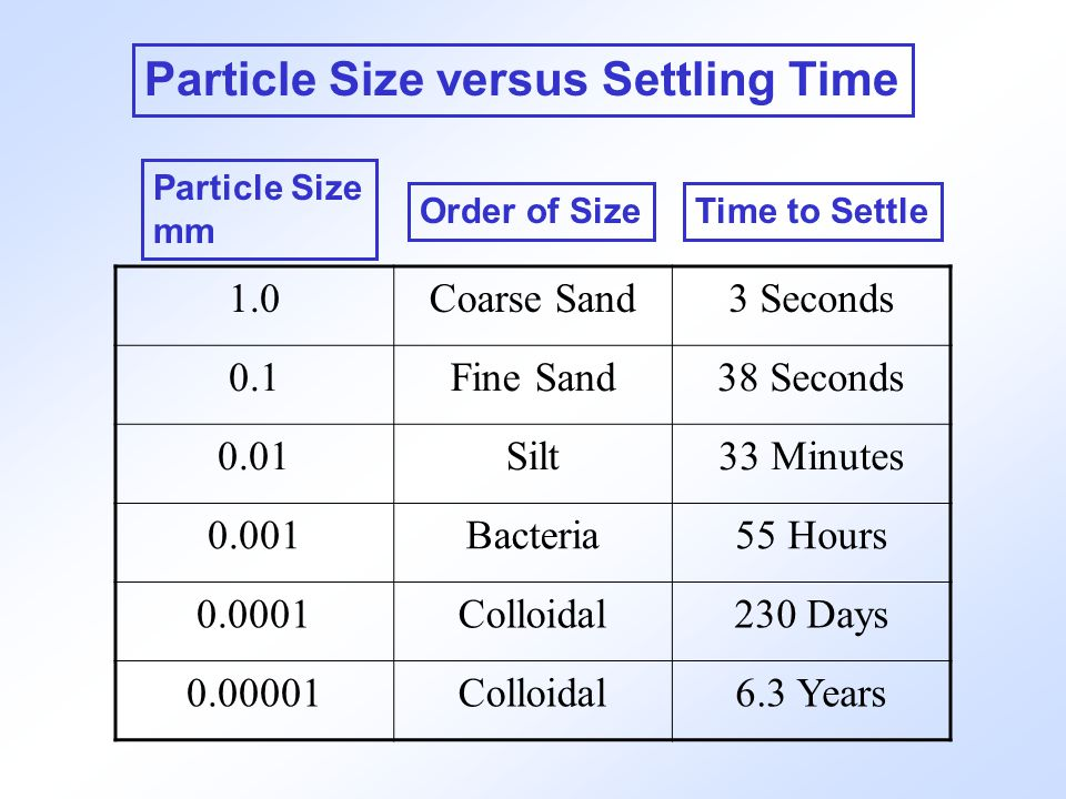 Particle Size versus Settling Time Particle Size mm Order of SizeTime to Settle 1.0Coarse Sand3 Seconds 0.1Fine Sand38 Seconds 0.01Silt33 Minutes 0.00