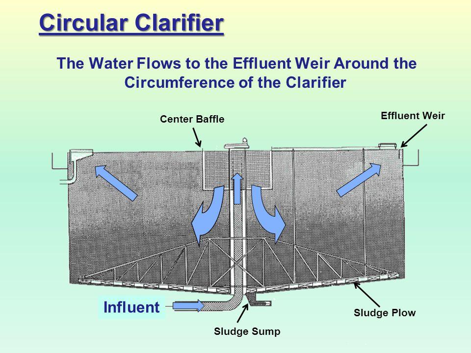 Circular Clarifier Influent The Water Flows to the Effluent Weir Around the Circumference of the Clarifier Center Baffle Effluent Weir Sludge Sump Slu