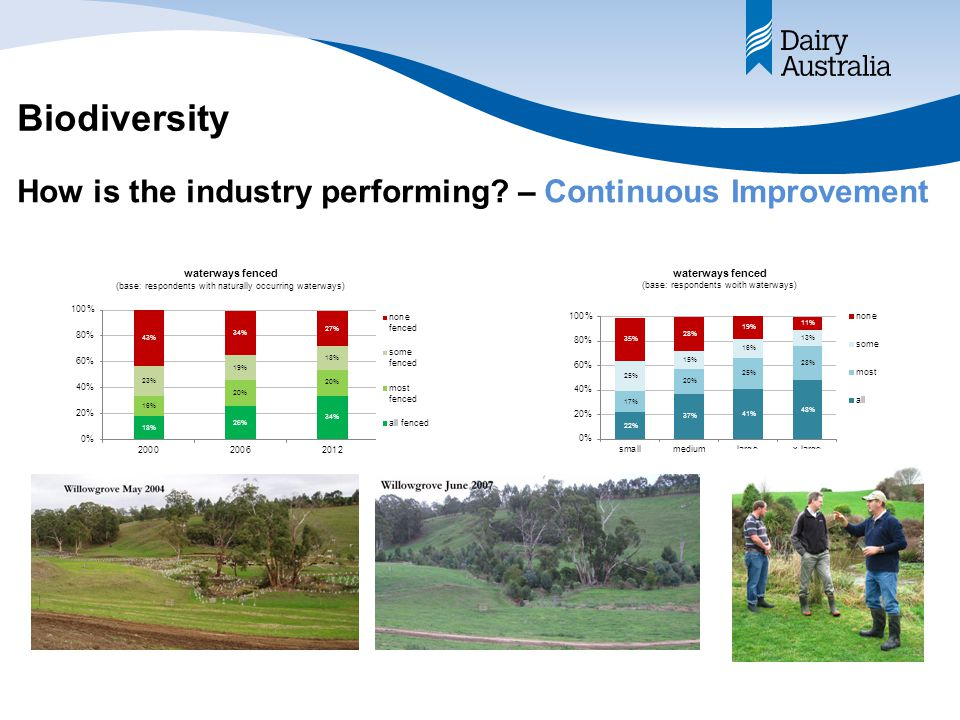 Biodiversity How is the industry performing – Continuous Improvement