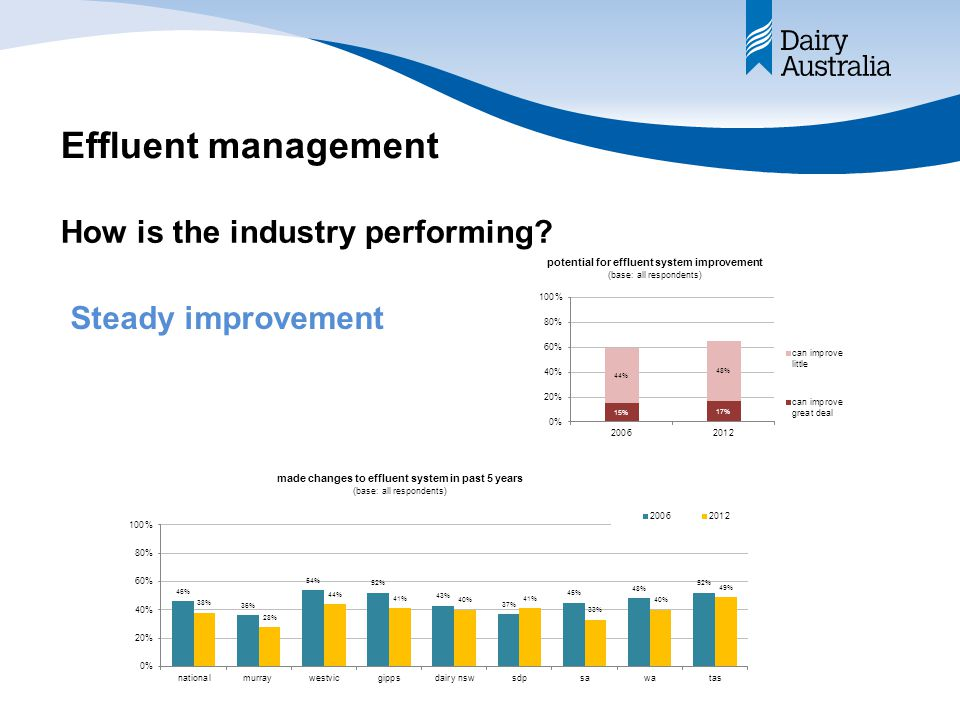 Effluent management How is the industry performing Steady improvement