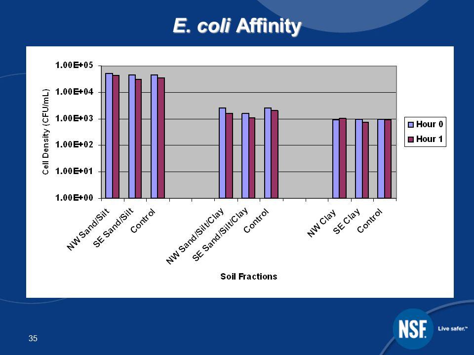 35 E. coli Affinity