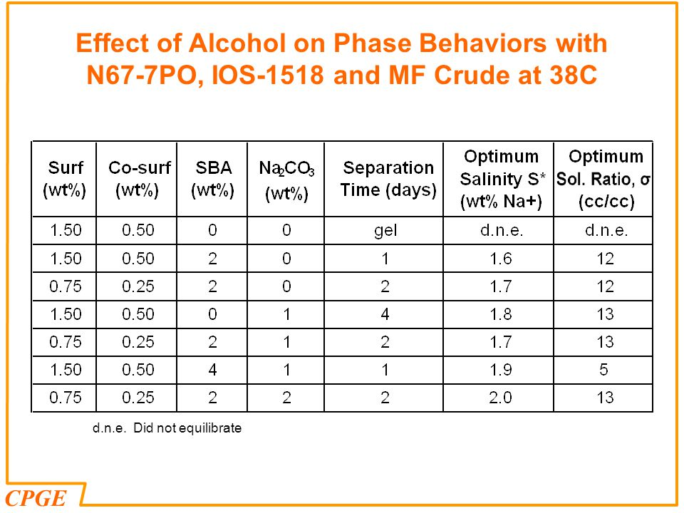CPGE d.n.e. Did not equilibrate Effect of Alcohol on Phase Behaviors with N67-7PO, IOS-1518 and MF Crude at 38C