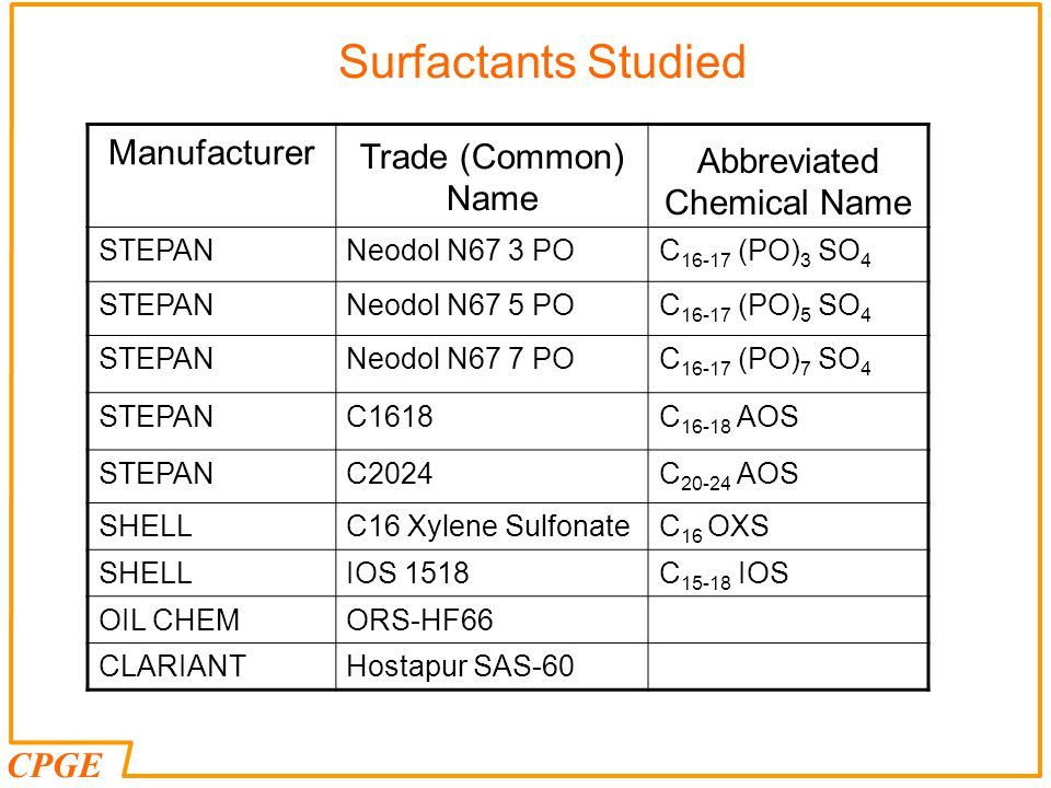 CPGE Surfactants Studied Manufacturer Trade (Common) Name Abbreviated Chemical Name STEPANNeodol N67 3 POC 16-17 (PO) 3 SO 4 STEPANNeodol N67 5 POC 16-17 (PO) 5 SO 4 STEPANNeodol N67 7 POC 16-17 (PO) 7 SO 4 STEPANC1618C 16-18 AOS STEPANC2024C 20-24 AOS SHELLC16 Xylene SulfonateC 16 OXS SHELLIOS 1518C 15-18 IOS OIL CHEMORS-HF66 CLARIANTHostapur SAS-60