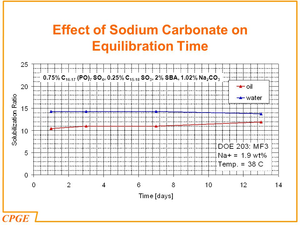 CPGE Effect of Sodium Carbonate on Equilibration Time 0.75% C 16-17 (PO) 7 SO 4, 0.25% C 15-18 SO 3, 2% SBA, 1.02% Na 2 CO 3