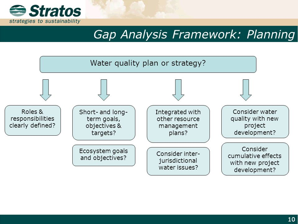 Gap Analysis Framework: Planning 10 Water quality plan or strategy? Roles & responsibilities clearly defined? Short- and long- term goals, objectives