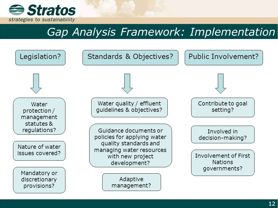 Gap Analysis Framework: Implementation 12 Standards & Objectives.