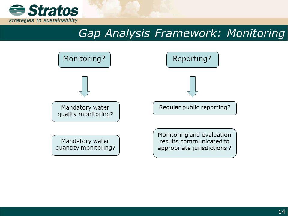 Gap Analysis Framework: Monitoring 14 Mandatory water quality monitoring? Regular public reporting? Monitoring and evaluation results communicated to