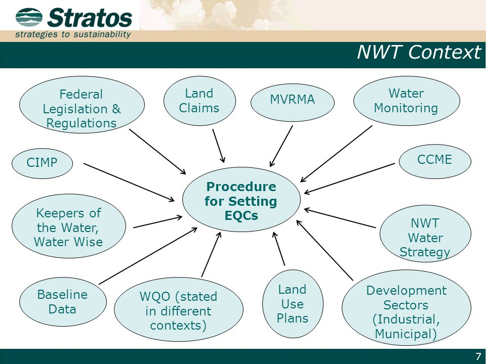 NWT Context 7 Procedure for Setting EQCs Water Monitoring CIMP Land Claims CCME MVRMA NWT Water Strategy Land Use Plans Baseline Data WQO (stated in different contexts) Federal Legislation & Regulations Keepers of the Water, Water Wise Development Sectors (Industrial, Municipal)