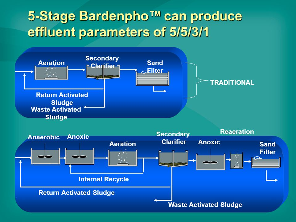 5-Stage Bardenpho™ can produce effluent parameters of 5/5/3/1 Secondary Clarifier Aeration Return Activated Sludge Sand Filter Waste Activated Sludge TRADITIONAL Secondary Clarifier Aeration Return Activated Sludge Sand Filter Waste Activated Sludge Anoxic Anaerobic Anoxic Reaeration Internal Recycle