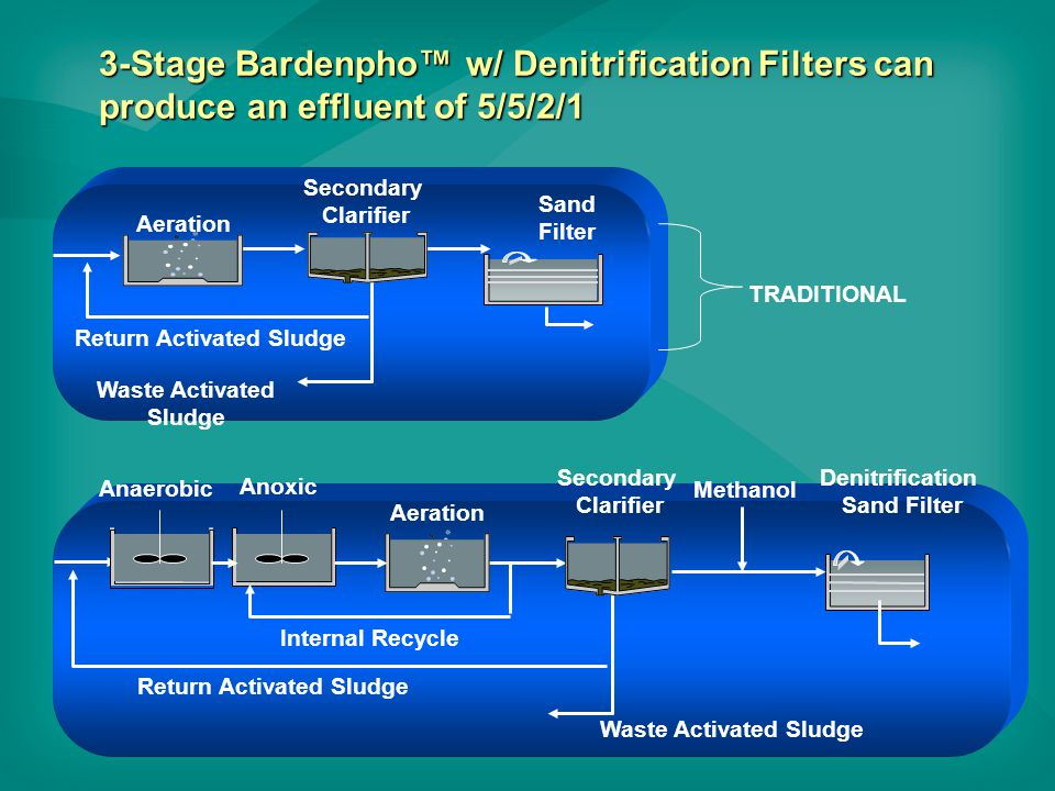 3-Stage Bardenpho™ w/ Denitrification Filters can produce an effluent of 5/5/2/1 Secondary Clarifier Aeration Return Activated Sludge Sand Filter Waste Activated Sludge TRADITIONAL Secondary Clarifier Aeration Return Activated Sludge Denitrification Sand Filter Waste Activated Sludge Anoxic Anaerobic Internal Recycle Methanol