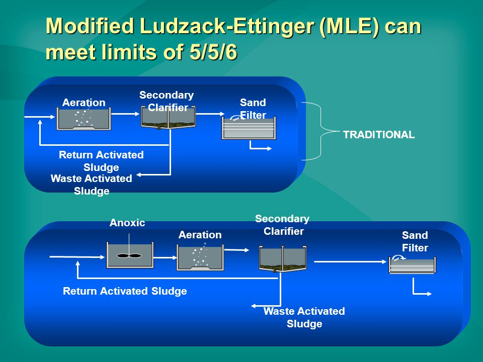 Modified Ludzack-Ettinger (MLE) can meet limits of 5/5/6 Secondary Clarifier Aeration Return Activated Sludge Sand Filter Waste Activated Sludge TRADITIONAL Secondary Clarifier Aeration Return Activated Sludge Sand Filter Waste Activated Sludge Anoxic