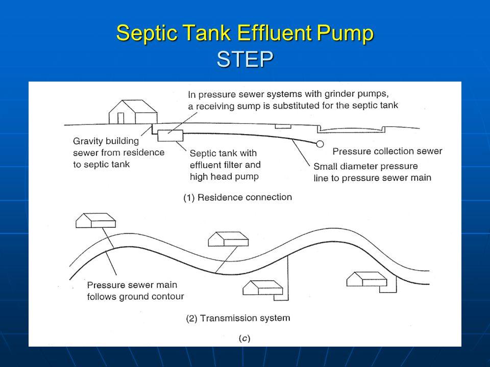 Septic Tank Effluent Pump STEP