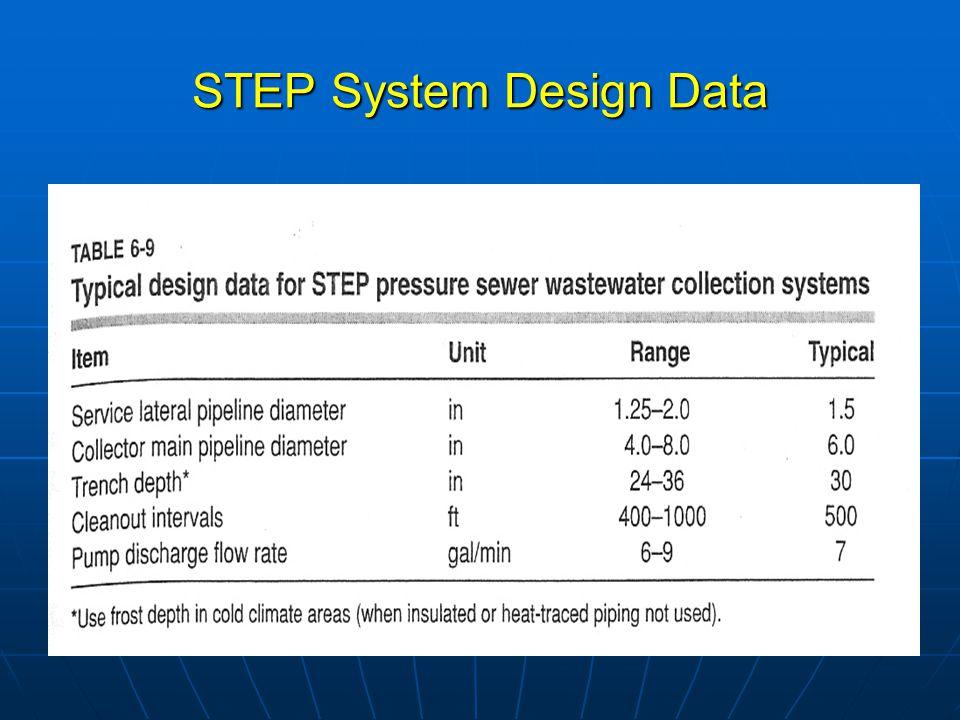 STEP System Design Data