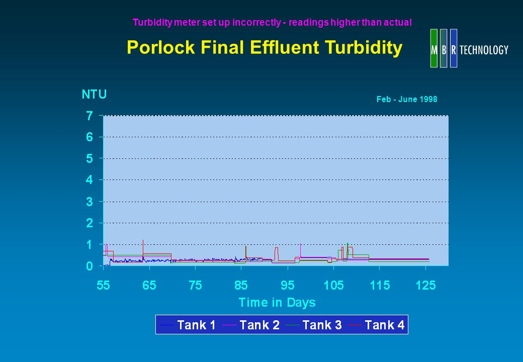 Porlock Final Effluent Turbidity Feb - June 1998 Turbidity meter set up incorrectly - readings higher than actual