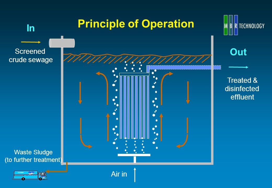 Principle of Operation Screened crude sewage Treated & disinfected effluent Air in Waste Sludge (to further treatment) In Out