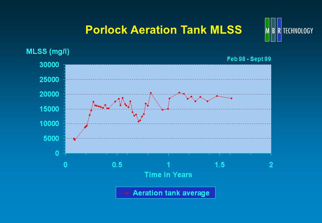 Porlock Aeration Tank MLSS Feb 98 - Sept 99