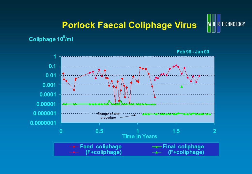 Porlock Faecal Coliphage Virus Feb 98 - Jan 00 Change of test procedure