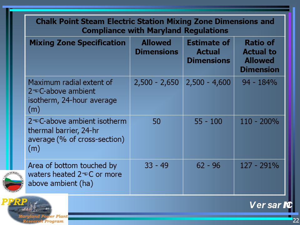 22 Chalk Point Steam Electric Station Mixing Zone Dimensions and Compliance with Maryland Regulations Mixing Zone SpecificationAllowed Dimensions Estimate of Actual Dimensions Ratio of Actual to Allowed Dimension Maximum radial extent of 2 E C-above ambient isotherm, 24-hour average (m) 2,500 - 2,6502,500 - 4,60094 - 184% 2 E C-above ambient isotherm thermal barrier, 24-hr average (% of cross-section) (m) 5055 - 100110 - 200% Area of bottom touched by waters heated 2 E C or more above ambient (ha) 33 - 4962 - 96127 - 291%