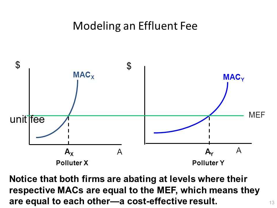 Modeling an Effluent Fee $ $ A A MAC X MAC Y unit fee MEF A X A Y Polluter XPolluter Y Notice that both firms are abating at levels where their respective MACs are equal to the MEF, which means they are equal to each other—a cost-effective result.