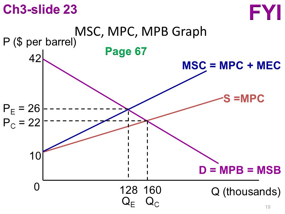 MSC, MPC, MPB Graph 19 P ($ per barrel) Q (thousands) D = MPB = MSB 42 S =MPC MSC = MPC + MEC 10 160 P C = 22 128 P E = 26 0 QEQE QCQC