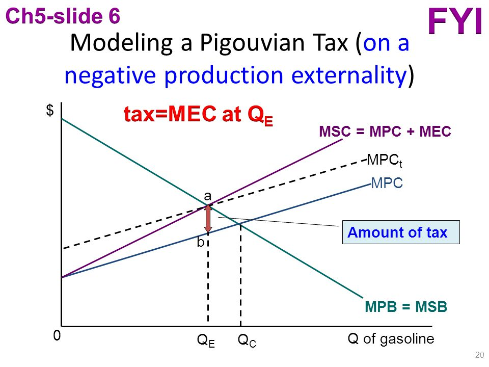 Modeling a Pigouvian Tax (on a negative production externality) 20 $ Q of gasoline MPB = MSB MPC MSC = MPC + MEC 0 QEQE QCQC MPC t b a Amount of tax