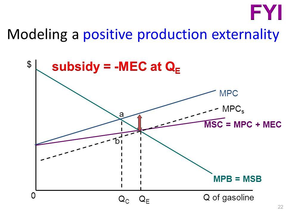 Modeling a positive production externality 22 $ Q of gasoline MPB = MSB MPC MSC = MPC + MEC 0 QEQE QCQC MPC s b a