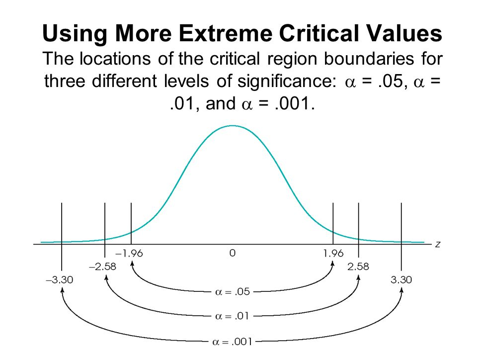 Anthony Greene11 Using More Extreme Critical Values The locations of the critical region boundaries for three different levels of significance:  =.05,  =.01, and  =.001.