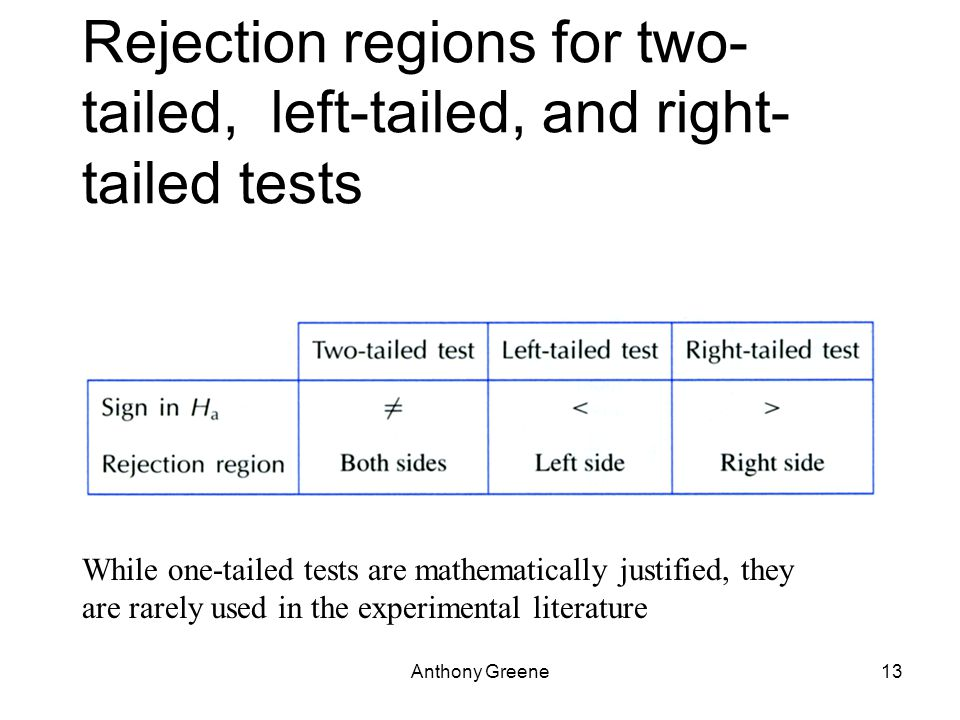 Anthony Greene13 Rejection regions for two- tailed, left-tailed, and right- tailed tests While one-tailed tests are mathematically justified, they are rarely used in the experimental literature