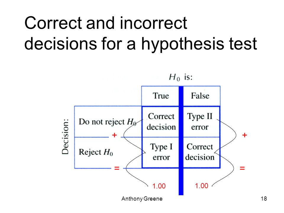 Anthony Greene18 Correct and incorrect decisions for a hypothesis test + = + = 1.00